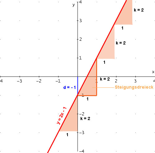 steigung lineare funktion berechnen mathematik nachhilfe. Black Bedroom Furniture Sets. Home Design Ideas